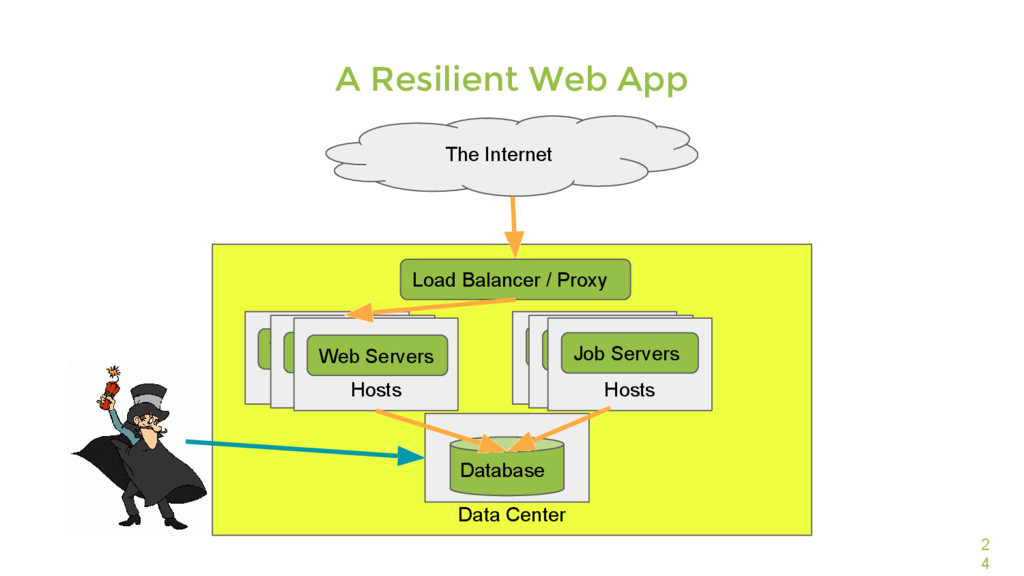 Data Center 2 4 A Resilient Web App The Interne...
