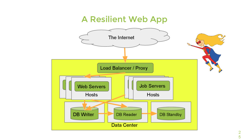 Data Center 2 5 A Resilient Web App The Interne...
