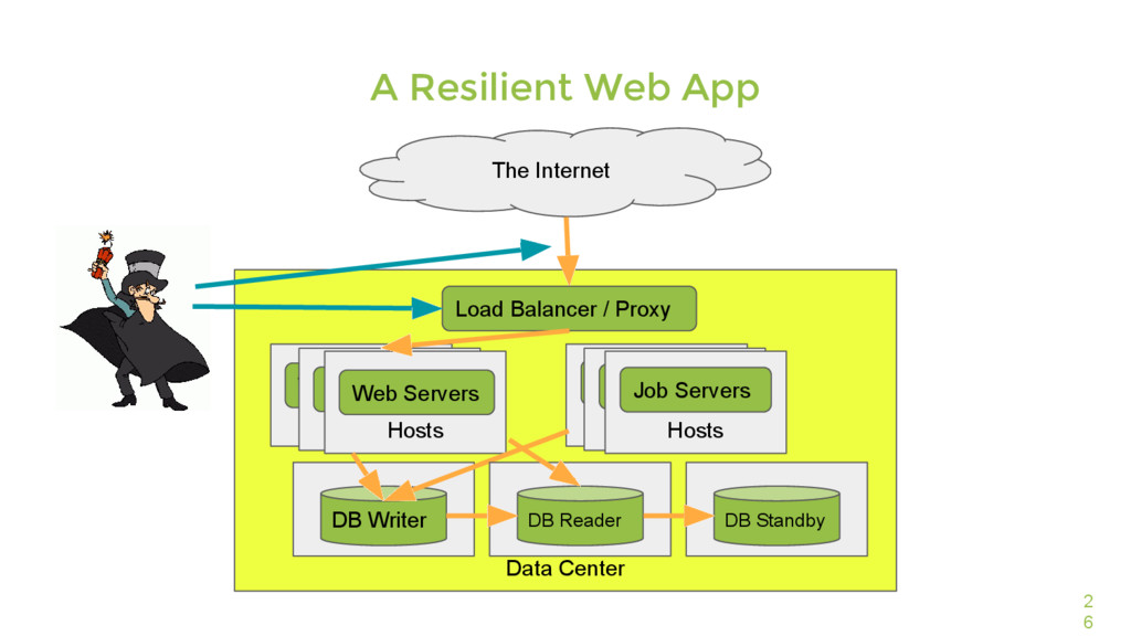 Data Center 2 6 A Resilient Web App The Interne...