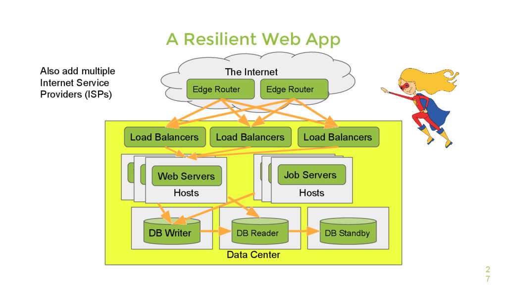 Data Center 2 7 A Resilient Web App The Interne...