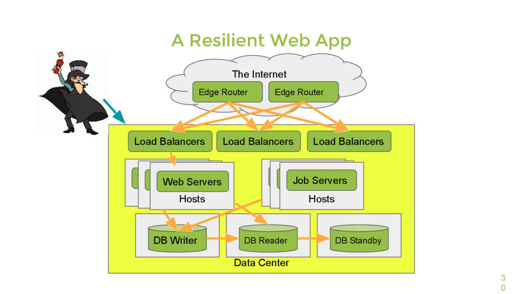 Data Center 3 0 A Resilient Web App The Interne...