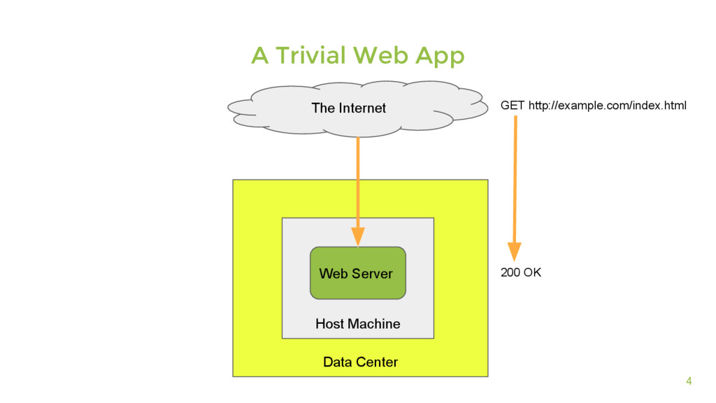 Data Center 4 A Trivial Web App The Internet Ho...