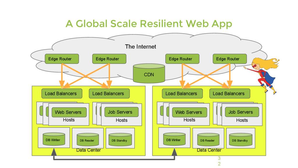 3 2 Data Center Host Web Server Load Balancers ...