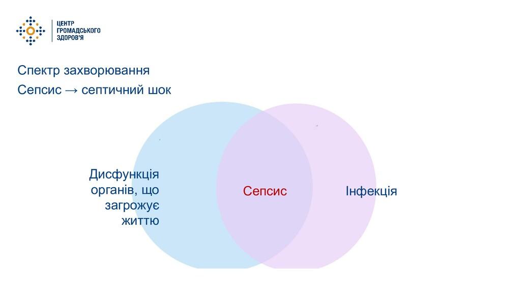 Спектр захворювання Сепсис → септичний шок Інфе...