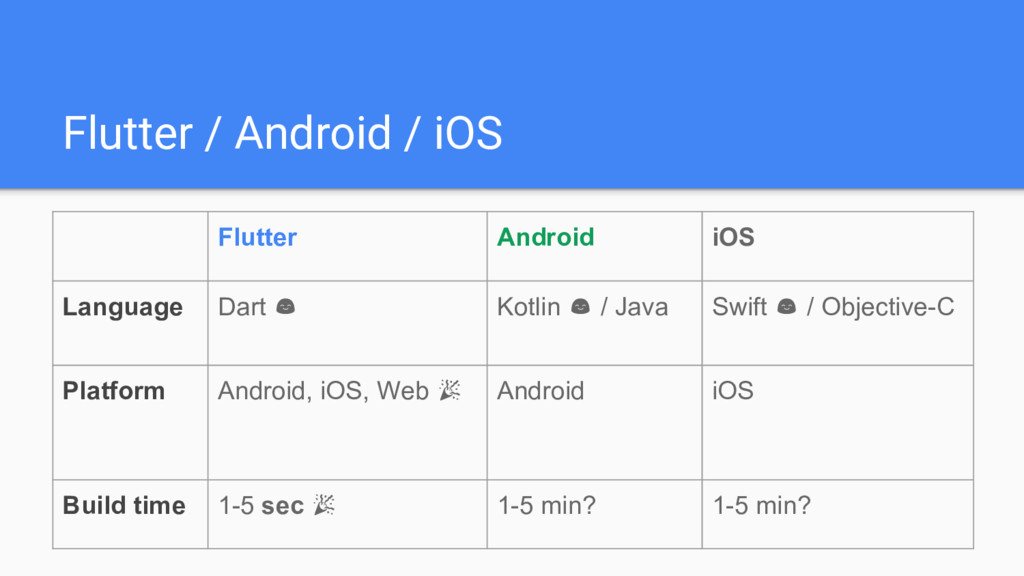 Flutter / Android / iOS Flutter Android iOS Lan...