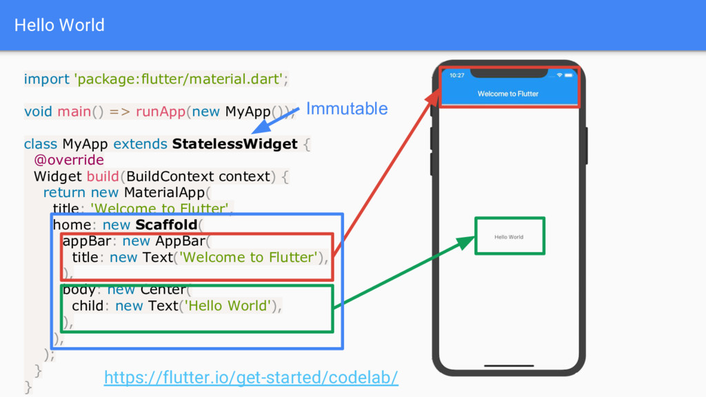 Hello World import 'package:flutter/material.da...