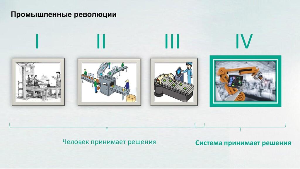 Промышленные революции I IV II III Человек прин...