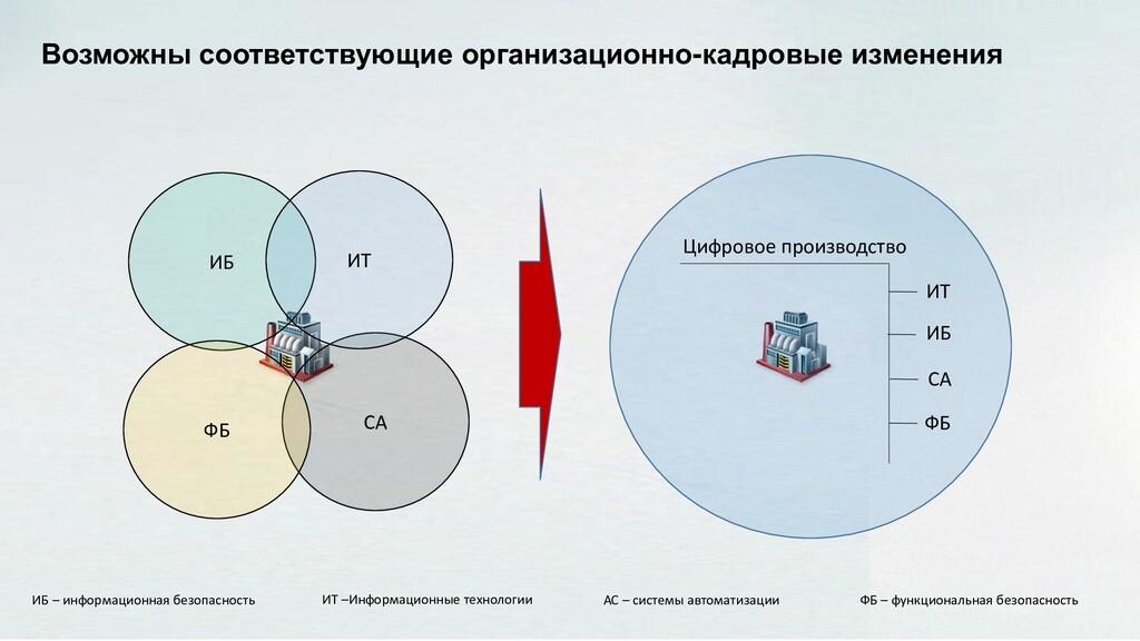 Возможны соответствующие организационно-кадровы...