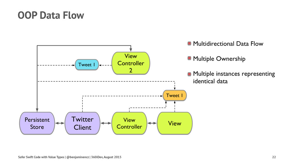 OOP Data Flow Safer Swift Code with Value Types...