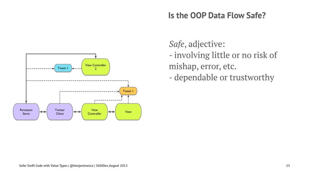 Is the OOP Data Flow Safe? Safe, adjective: - i...
