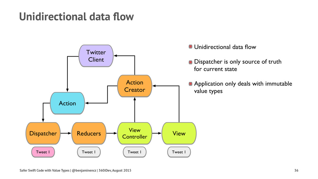 Unidirectional data flow Safer Swift Code with V...