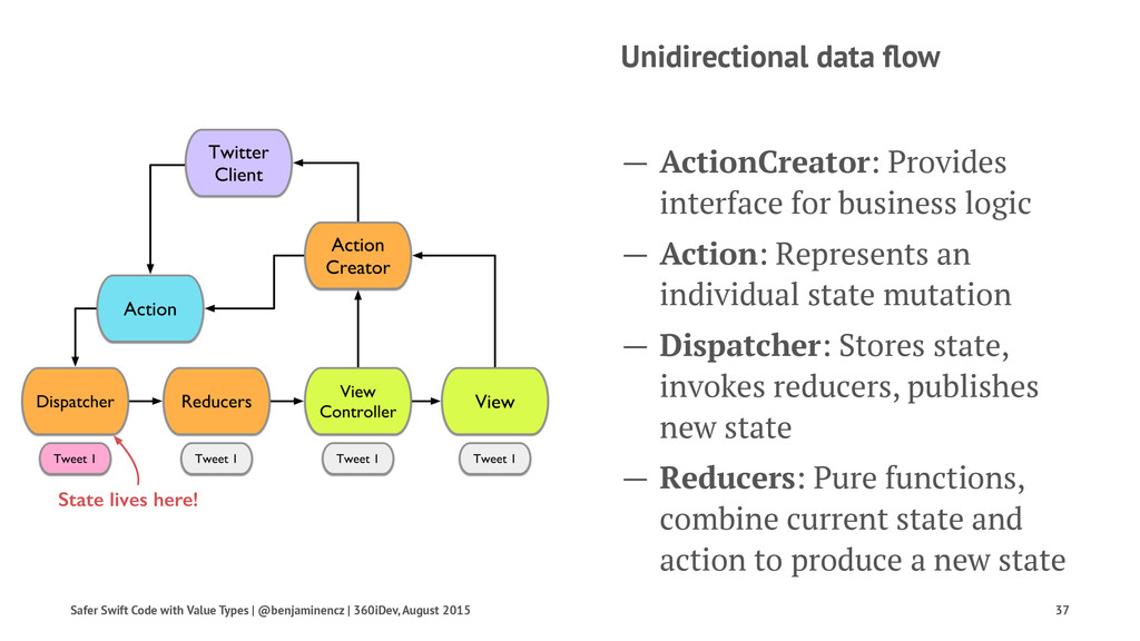 Unidirectional data flow — ActionCreator: Provid...