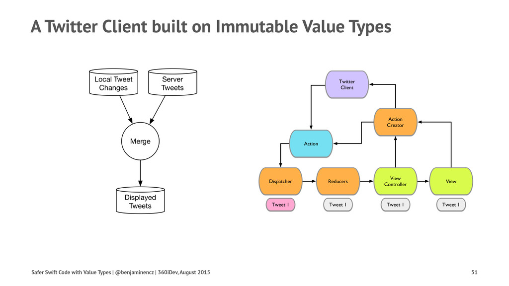 A Twitter Client built on Immutable Value Types...