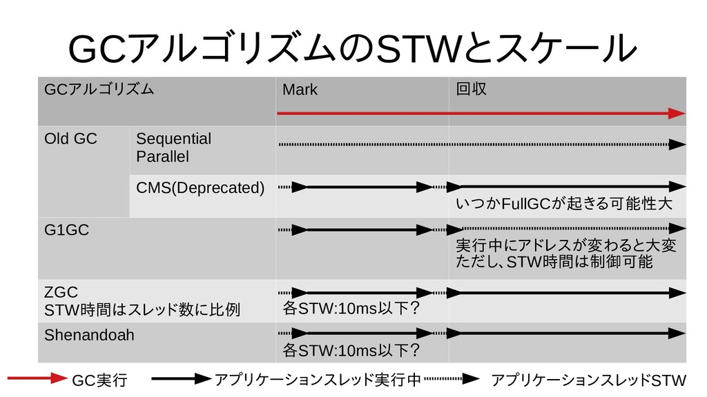 GCアルゴリ分割ズムの選び方STWとスケール GCアルゴリ分割ズム Mark 回収 Old G...