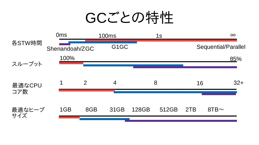GCごとの選び方特性 各STW時間の都合で話さな スループット 最も良さげな適なCPU コア数...