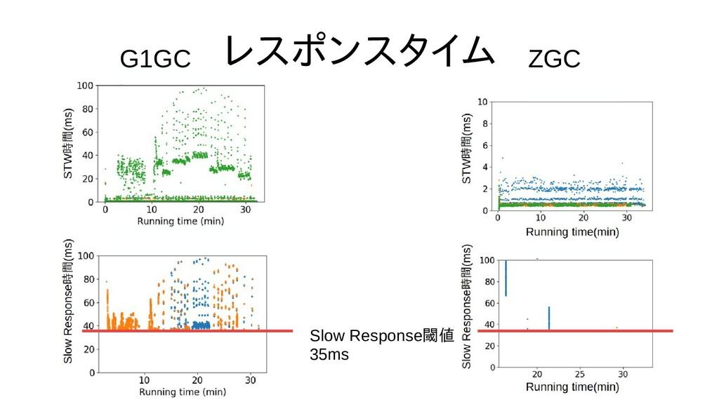 レスポンスタイム G1GC ZGC Slow Response閾値 35ms