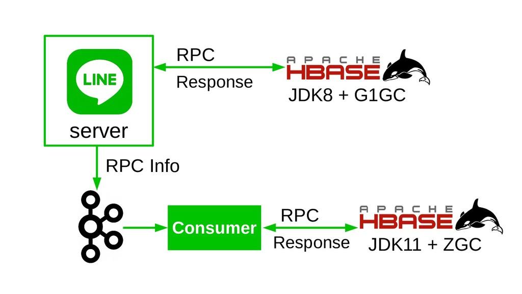 RPC Response JDK8 + G1GC Consumer RPC Info JDK1...