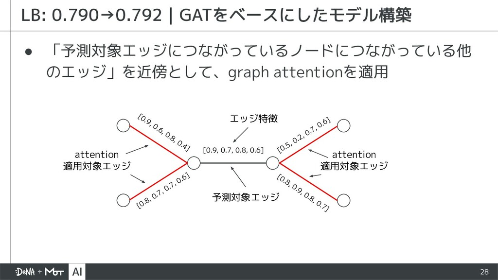 28 LB: 0.790→0.792 GATをベースにしたモデル構築 エッジ特徴 [0.9, ...