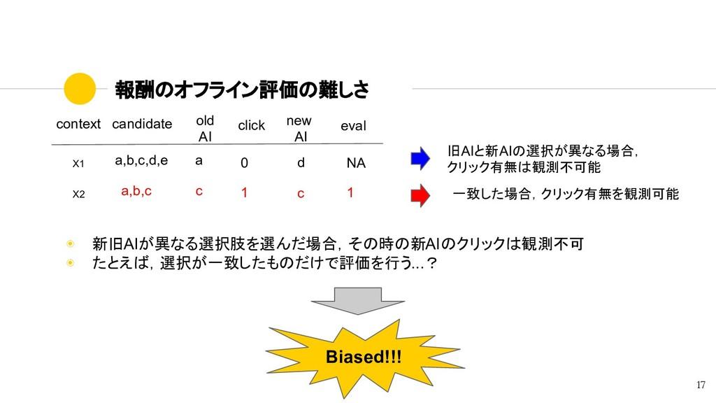 報酬のオフライン評価の難しさ 17 context candidate X1 a,b,c,d,...