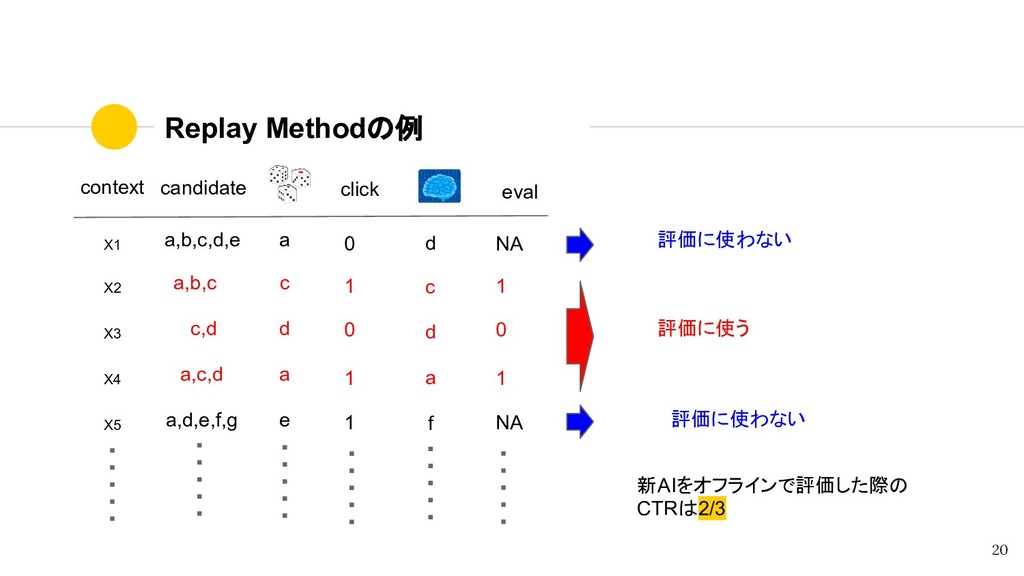 Replay Methodの例 context candidate X1 a,b,c,d,e ...