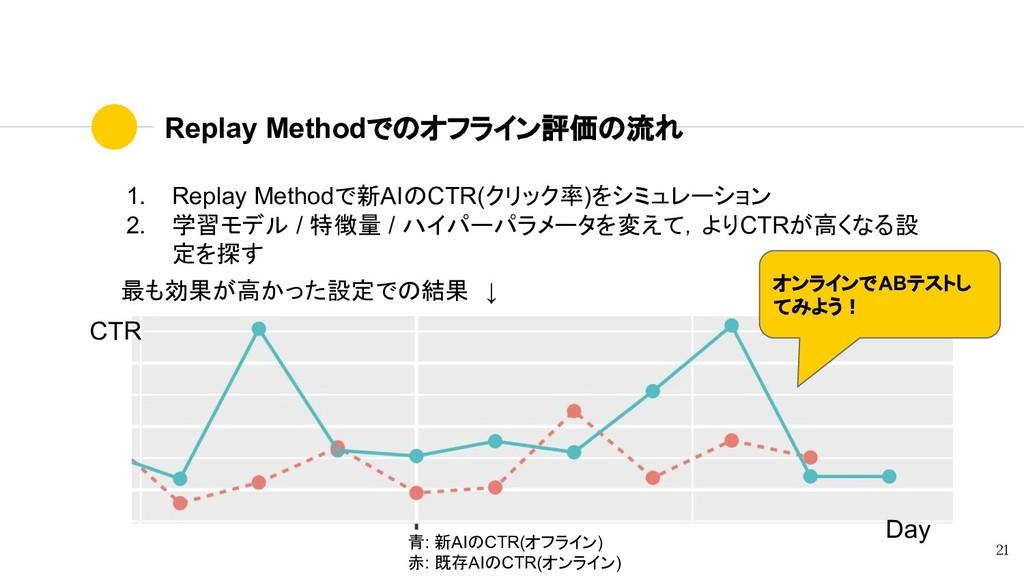 Replay Methodでのオフライン評価の流れ 1. Replay Methodで新AIの...