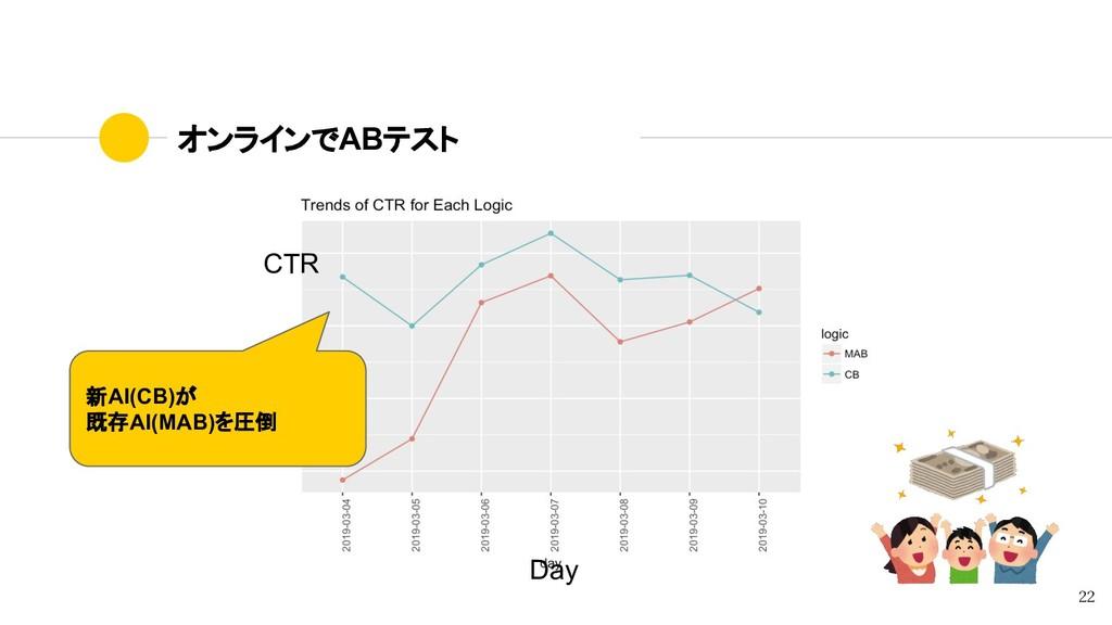 オンラインでABテスト 新AI(CB)が 既存AI(MAB)を圧倒 22 CTR Day