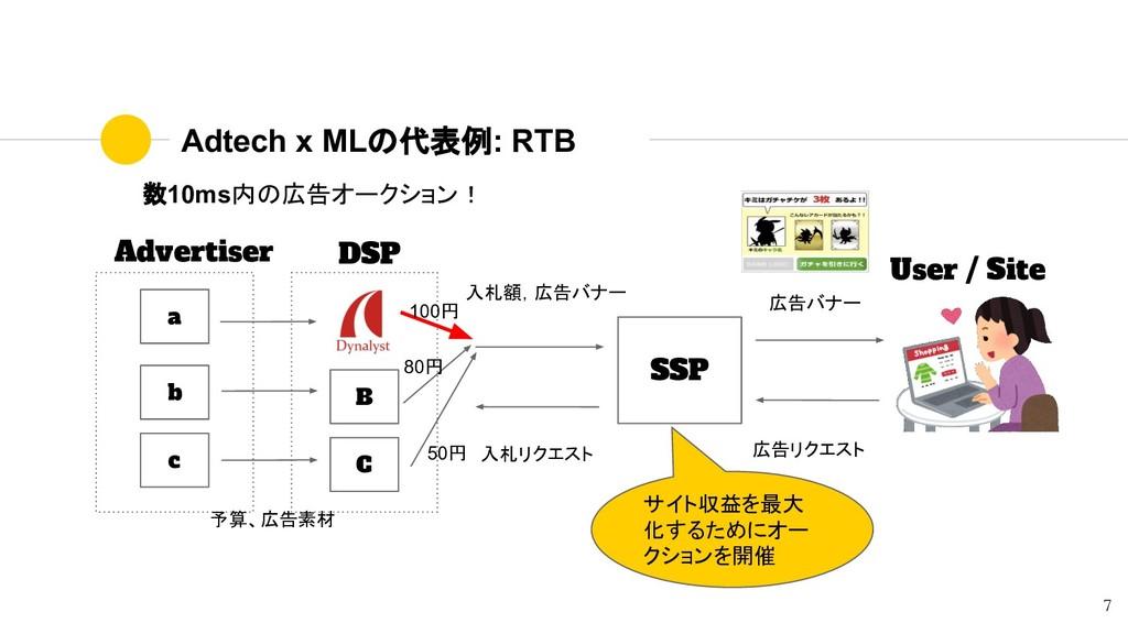 Adtech x MLの代表例: RTB 数10ms内の広告オークション! Advertise...