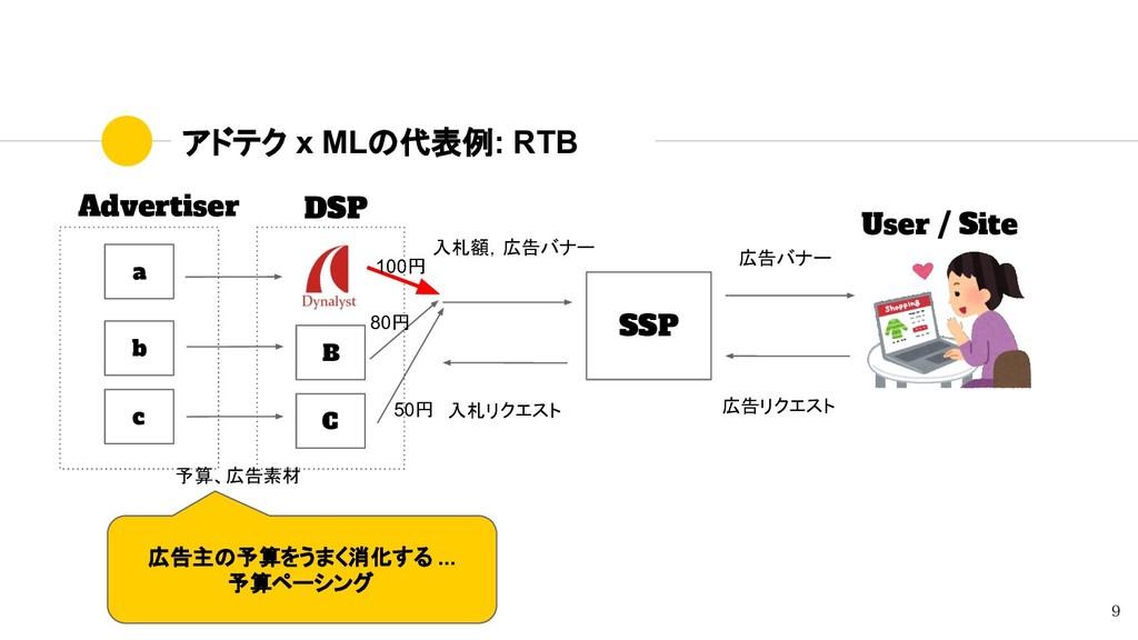 アドテク x MLの代表例: RTB Advertiser DSP SSP User / Si...