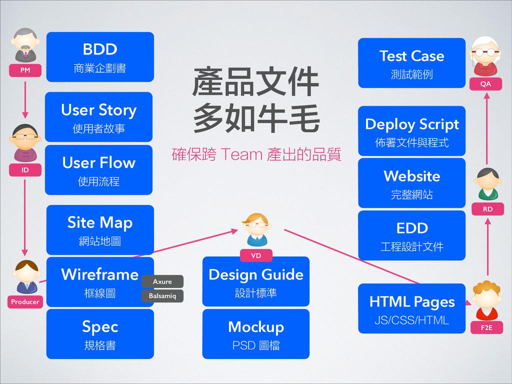 BDD 商業企劃書 Wireframe 框線圖 Spec 規格書 Design Guid...