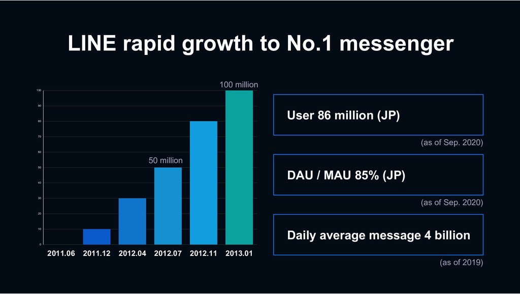 LINE rapid growth to No.1 messenger (as of Sep....