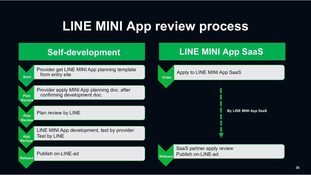 LINE MINI App review process 35 Provider get LI...