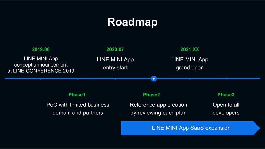 Roadmap Phase3 Open to all developers Phase2 Re...