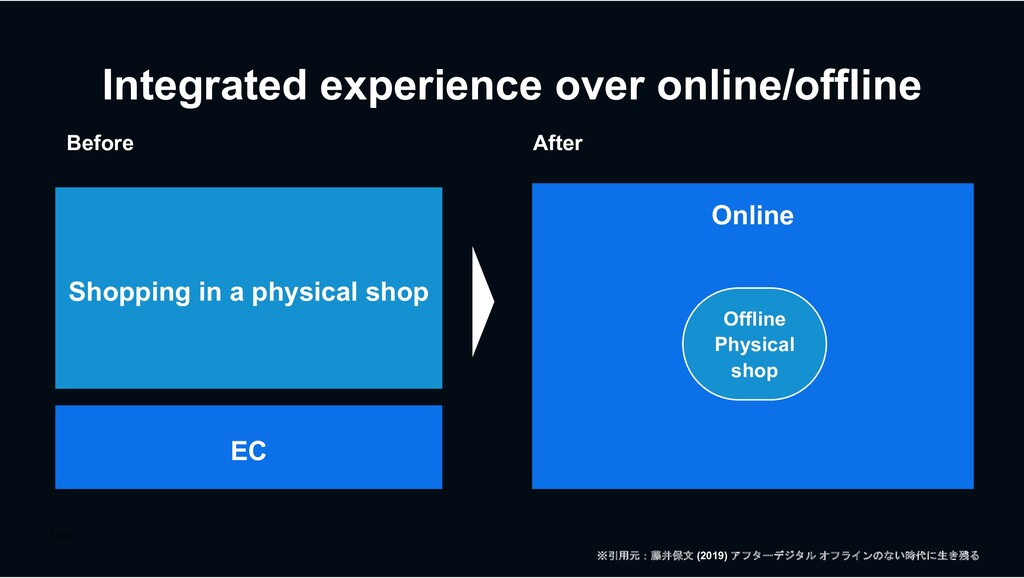 Integrated experience over online/offline After...