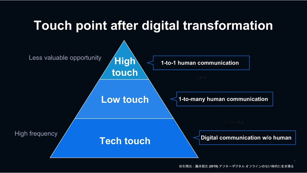 Touch point after digital transformation High t...