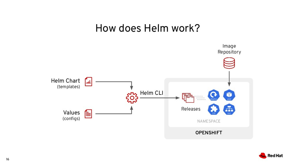 16 How does Helm work? OPENSHIFT NAMESPACE Imag...