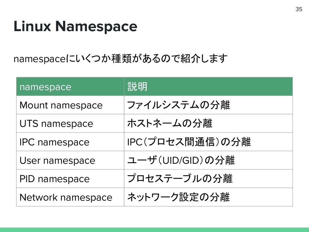 Linux Namespace 35 namespace 説明 Mount namespace...