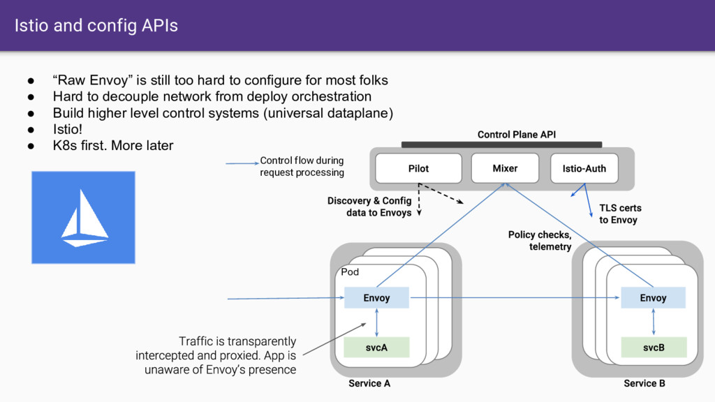 Istio and config APIs Pod Control flow during r...