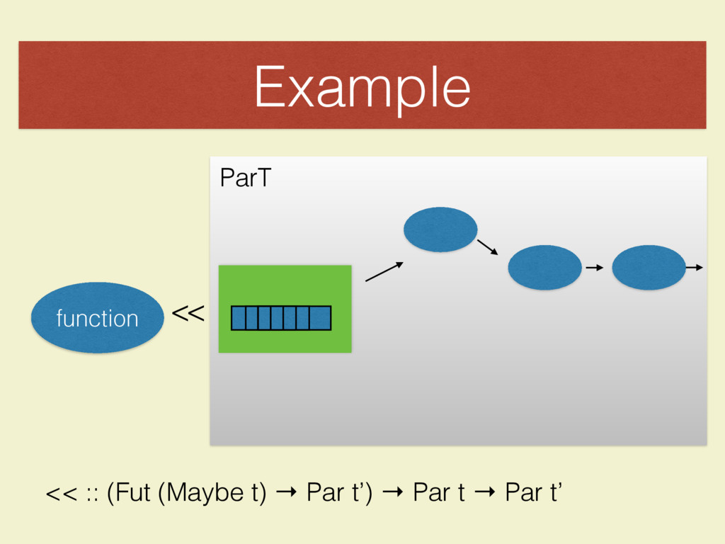 Example << function ParT << :: (Fut (Maybe t) →...