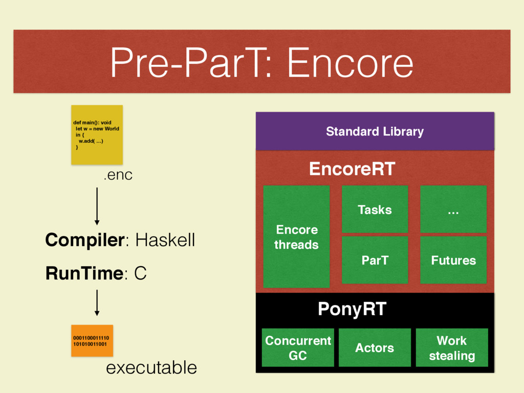 Pre-ParT: Encore Encore threads Tasks … Futures...