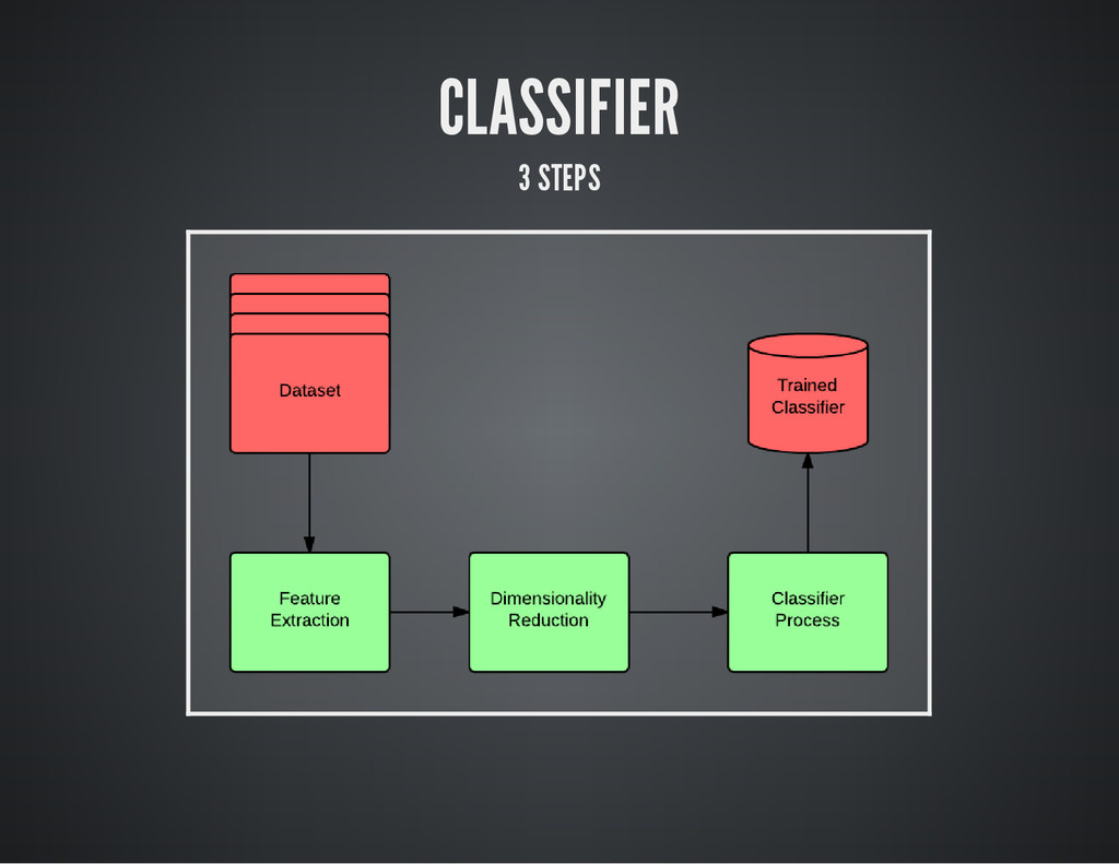 CLASSIFIER 3 STEPS
