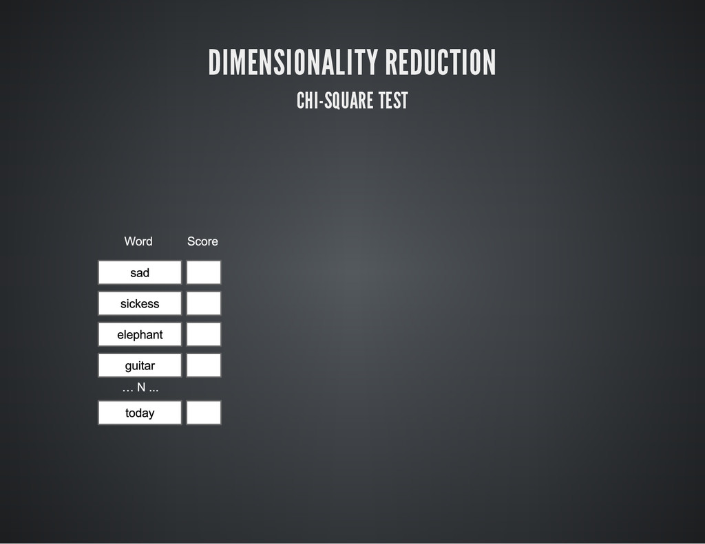 DIMENSIONALITY REDUCTION CHI-SQUARE TEST