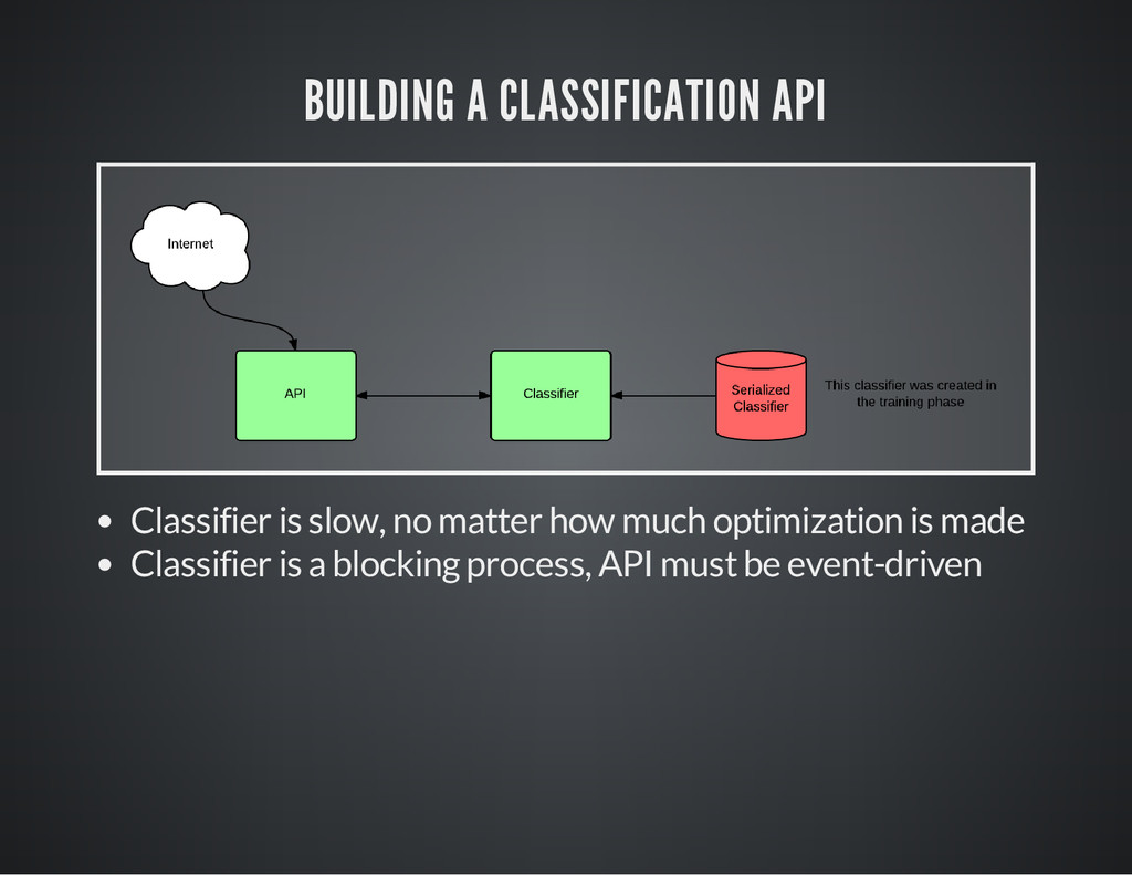 BUILDING A CLASSIFICATION API Classifier is slo...