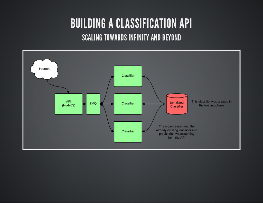 BUILDING A CLASSIFICATION API SCALING TOWARDS I...