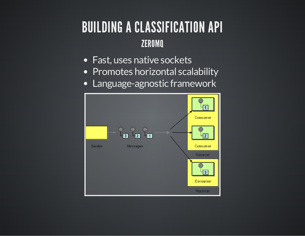 BUILDING A CLASSIFICATION API ZEROMQ Fast, uses...