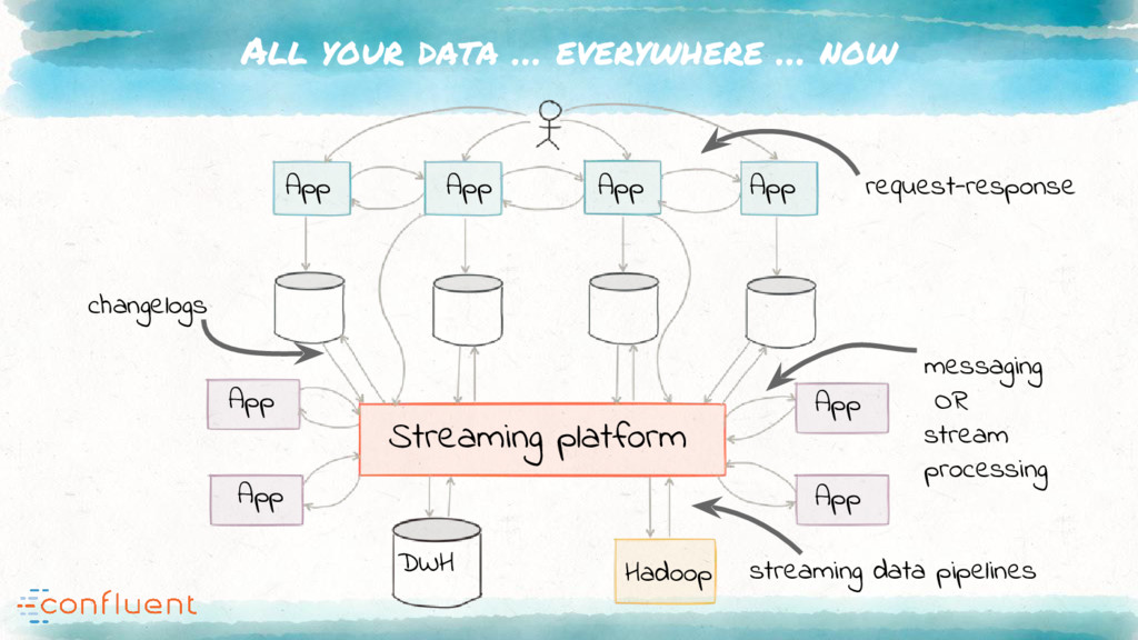 All your data … everywhere … now Streaming plat...