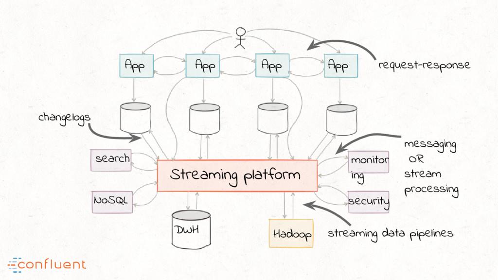 Streaming platform DWH Hadoop security App App ...