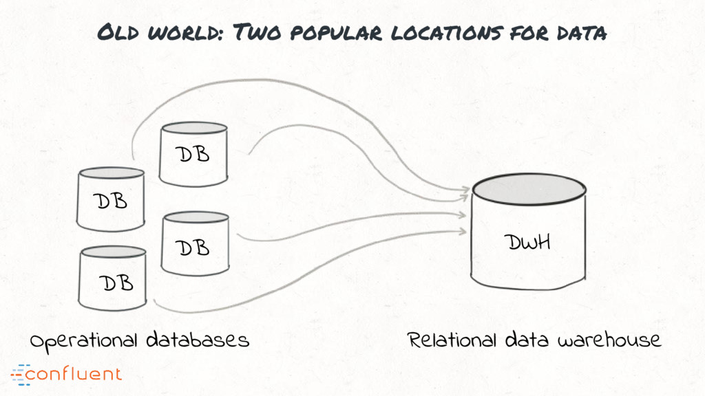 Old world: Two popular locations for data Opera...