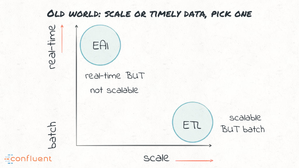 Old world: scale or timely data, pick one real-...