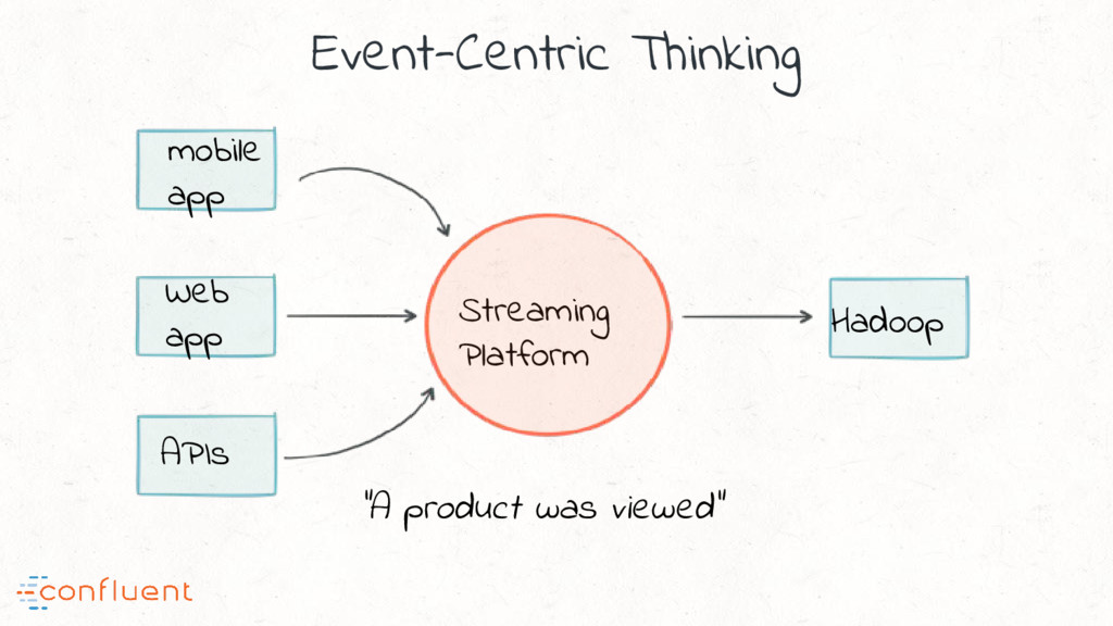 "Event-Centric Thinking Streaming Platform ""A pr..."