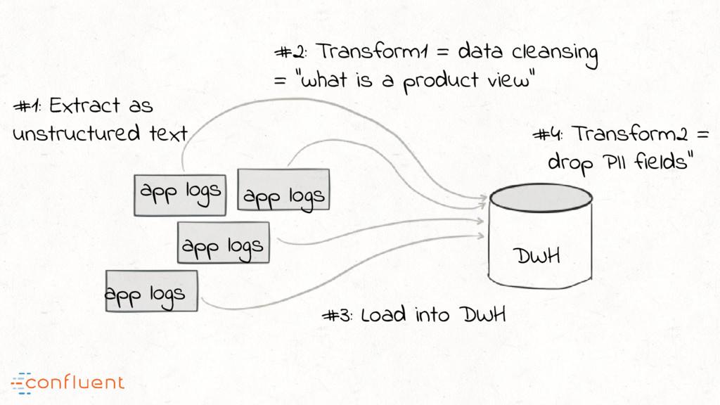 app logs app logs app logs app logs #1: Extract...